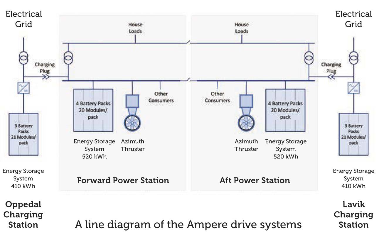 MF Ampere, Single Line Diagram